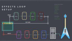 Effects loop pedaal volgorde